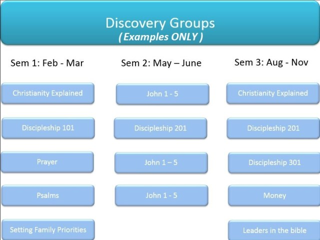 discovery groups image 2019